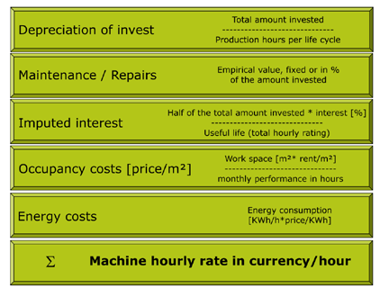 machine rates